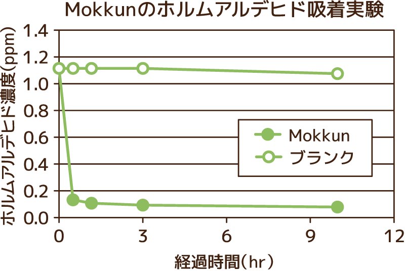Mokkunのホルムアルデヒド吸着実験