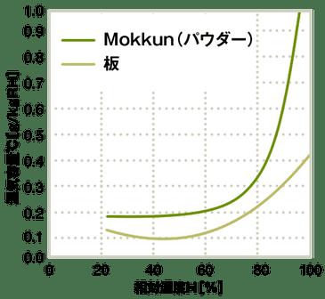 相対湿度と湿気容量の関係
