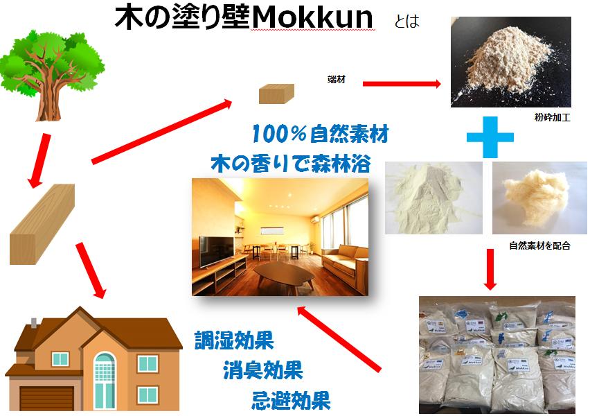 木の塗り壁Mokkun製造工程