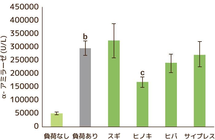 (2)唾液α-アミラーゼ濃度