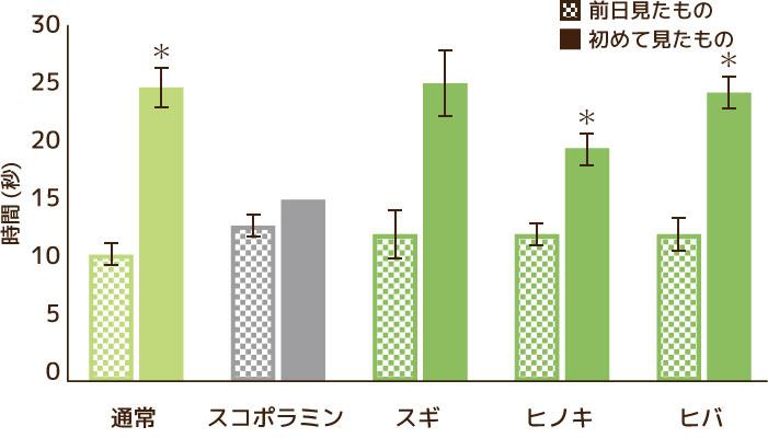 対象物に興味を示していた時間の比較グラフ