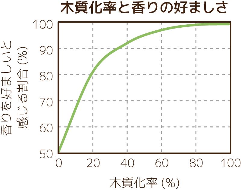 木質化率条件